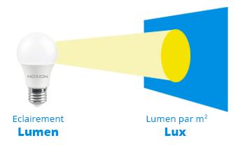 différence entre lumen et lux